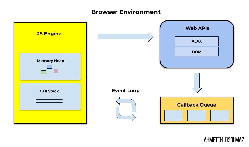 JavaScript event loop süreci